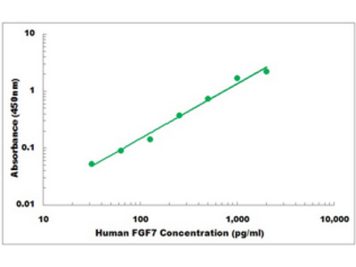 Human FGF7 ELISA Kit