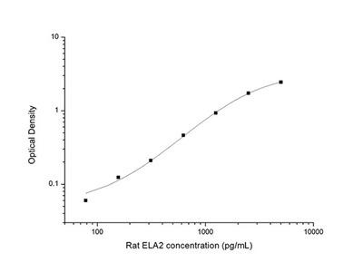 Rat ELA2(Elastase 2, Neutrophil ) ELISA Kit