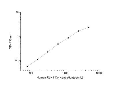 Human RLN1 (Relaxin-1) ELISA Kit