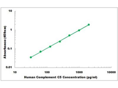Human Complement C5 ELISA Kit
