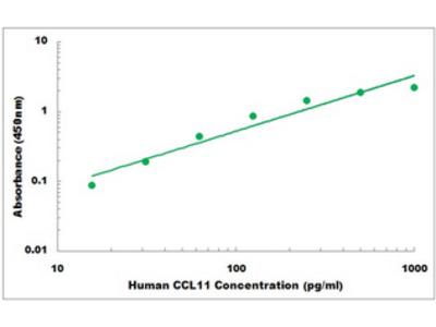 Human CCL11 ELISA Kit