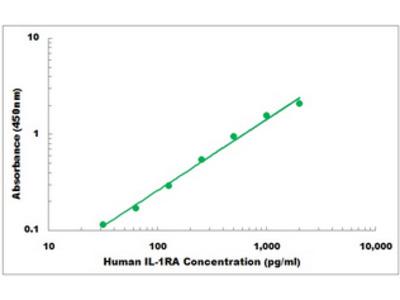Human IL-1RA ELISA Kit