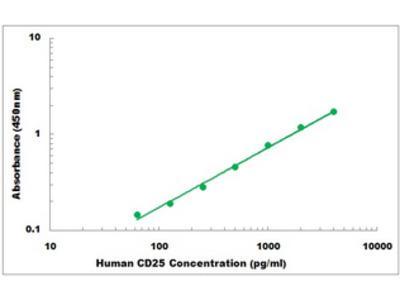 Human CD25 ELISA Kit