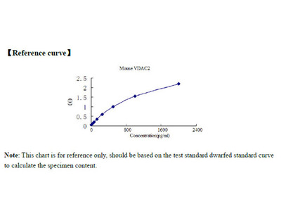 Mouse Voltage-dependent anion-selective channel protein 2, VDAC2 ELISA Kit