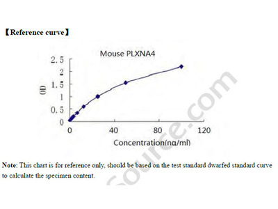 Mouse Plexin-A4, PLXNA4 ELISA Kit