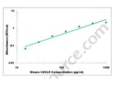 Mouse CXCL5 ELISA Kit