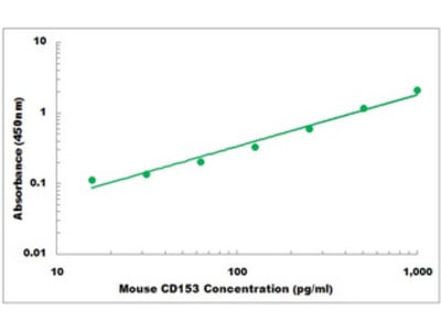 Mouse CD153 ELISA Kit