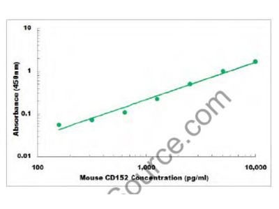 Mouse CD152 ELISA Kit