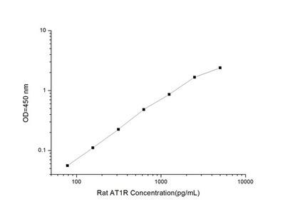 Rat AT1R(angiotensin II receptor type 1)ELISA Kit