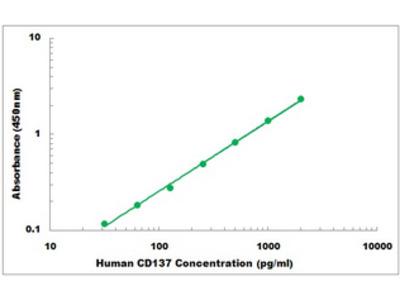 Human CD137 ELISA Kit