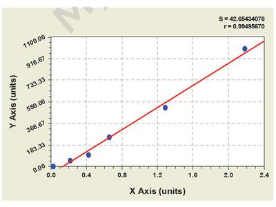 Chicken Urokinase-type Plasminogen Activator Receptor ELISA Kit