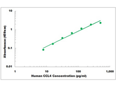 Human CCL4 ELISA Kit