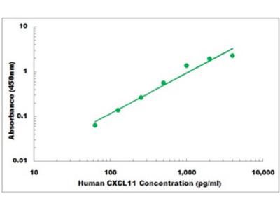 Human CXCL11 ELISA Kit
