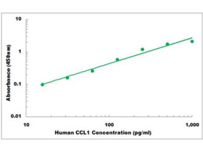 Human CCL1 ELISA Kit