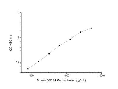 Mouse S1PR4(Sphingosine 1 Phosphate Receptor 4)ELISA Kit