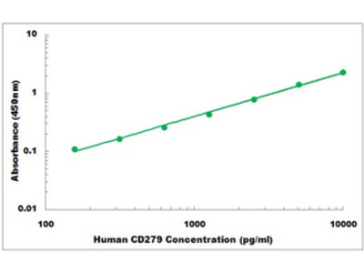 Human CD279 ELISA Kit