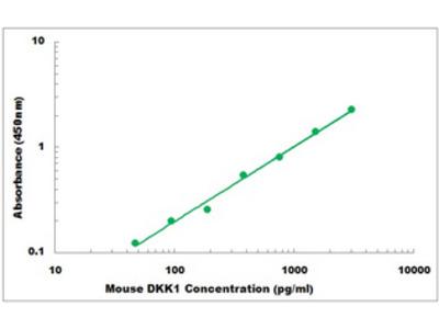 Mouse DKK1 ELISA Kit