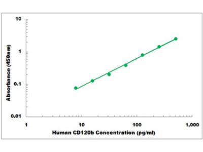 Human CD120b ELISA Kit