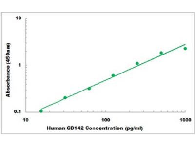 Human CD142 ELISA Kit