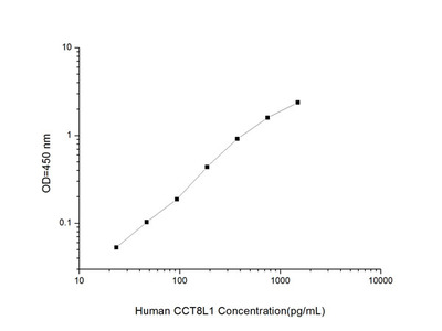Human CCT8L1 (T-complex 1 protein subunit theta-like 1) ELISA Kit