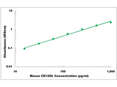 Mouse CD120b ELISA Kit
