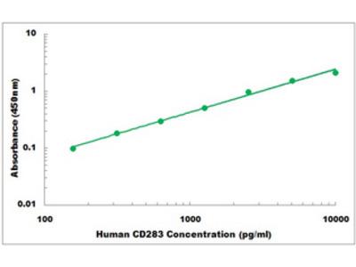 Human CD283 ELISA Kit