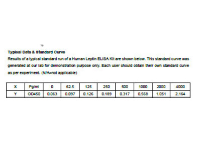 Leptin Human ELISA Kit