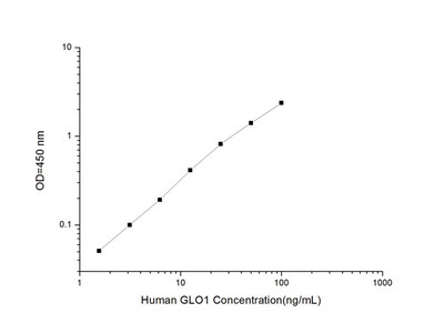 Human GLO1 (Glyoxalase I)ELISA Kit
