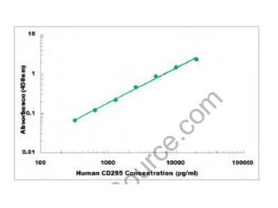 Human CD295 ELISA Kit