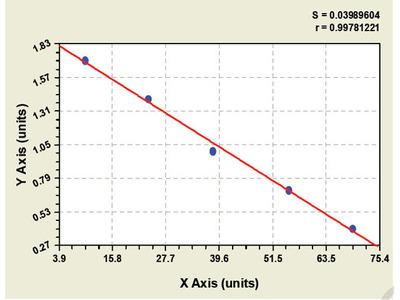 Goat Oncogene protein p190/bcr-abl ELISA Kit