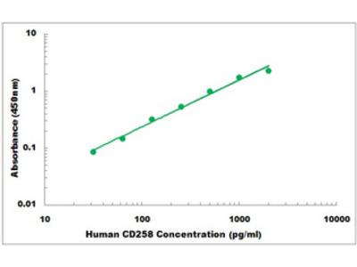 Human CD258 ELISA Kit