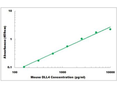 Mouse DLL4 ELISA Kit