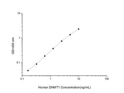 Human DNMT1(DNA Methyltransferase 1) ELISA Kit
