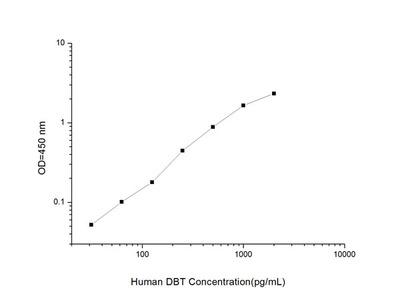 Human DBT (Dihydrolipoamide branched chain transacylase E2) ELISA Kit