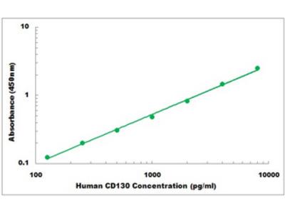 Human CD130 ELISA Kit