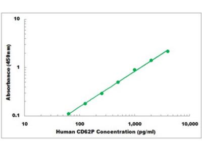 Human CD62P ELISA Kit