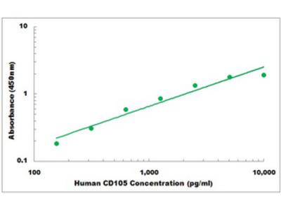 Human CD105 ELISA Kit