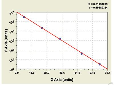 Bovine Chemokine C-C-Motif Ligand 1 ELISA Kit