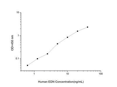 Human EDN (EDNEosinophil-Derived Neurotoxin) ELISA Kit