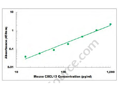 Mouse CXCL13 ELISA Kit