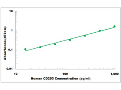Human CD253 ELISA Kit