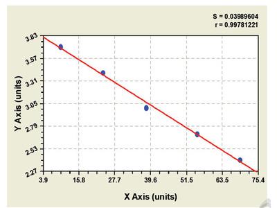 Goat Serum Deprivation Response Protein ELISA Kit