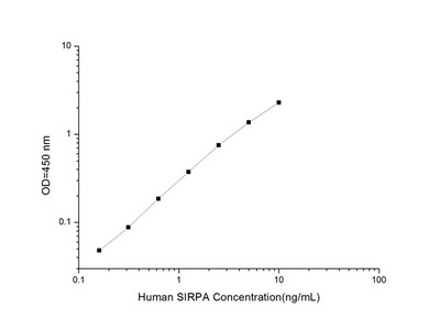 Human SIRPA (Signal Regulatory Protein Alpha) ELISA Kit