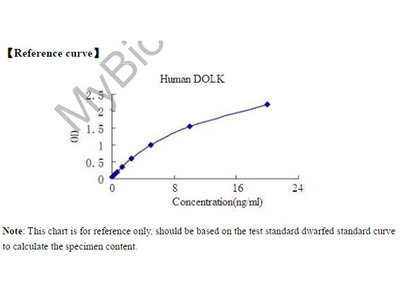 Human Dolichol kinase, DOLK ELISA Kit