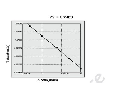 Bovine Activating Transcription Factor 3 ELISA Kit
