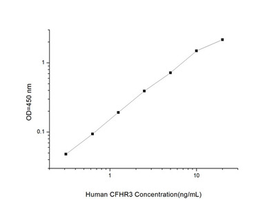 Human CFHR3 (Complement Factor H Related Protein 3) ELISA Kit