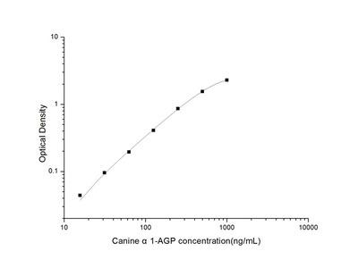Canine alpha1-AGP (Alpha-1-Acid Glycoprotein) ELISA Kit