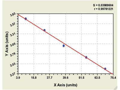 Chicken FMS-like tyrosine kinase 3 ligand ELISA Kit