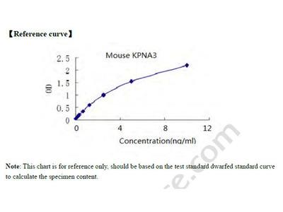 Mouse Importin subunit alpha-3, KPNA3 ELISA Kit