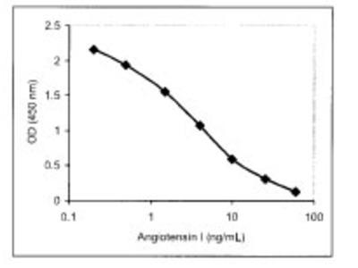 Plasma Renin Activity (PRA) ELISA